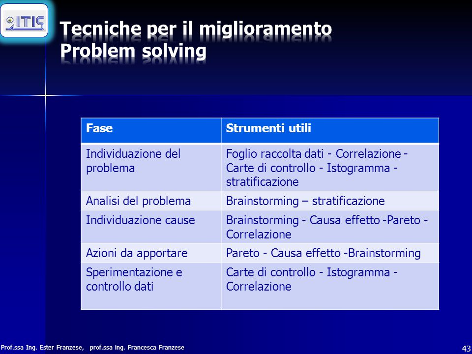 Tecniche per il miglioramento Problem solving