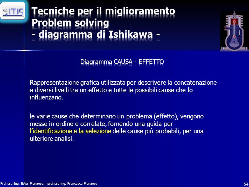 Tecniche per il miglioramento Problem solving - diagramma di Ishikawa -