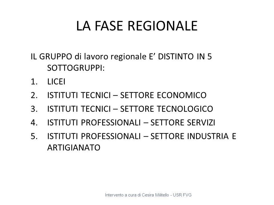 LA FASE REGIONALE IL GRUPPO di lavoro regionale E' DISTINTO IN 5 SOTTOGRUPPI: LICEI. ISTITUTI TECNICI – SETTORE ECONOMICO.