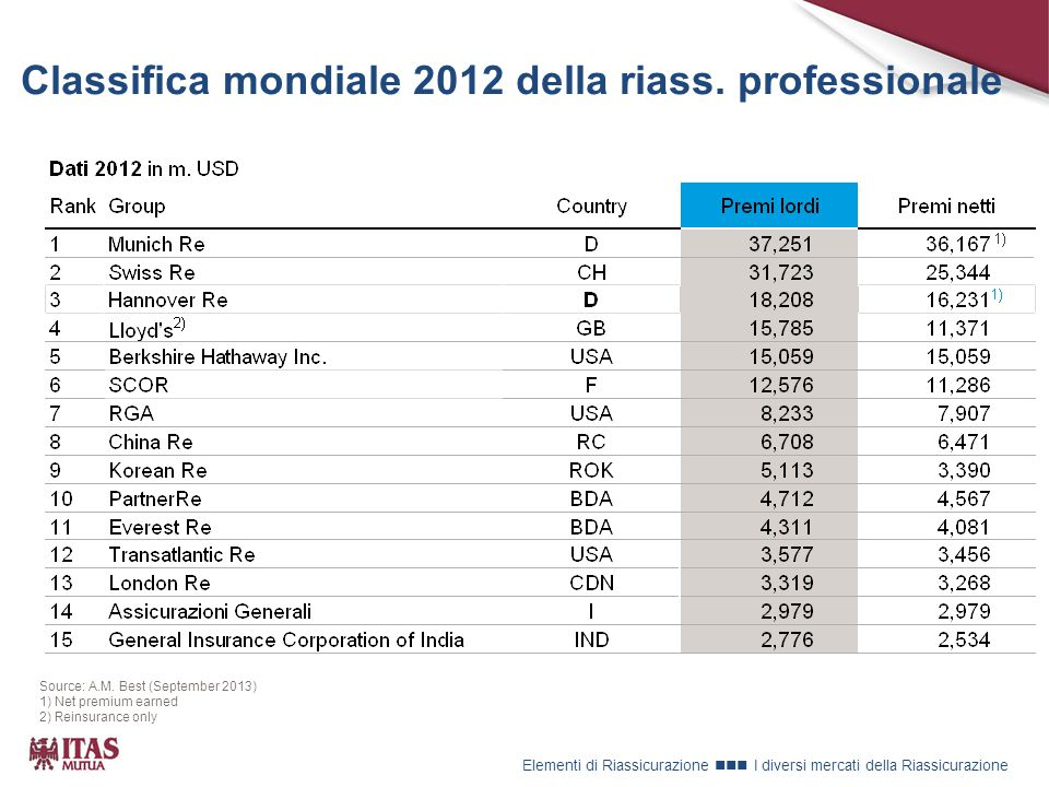 Classifica mondiale 2012 della riass. professionale