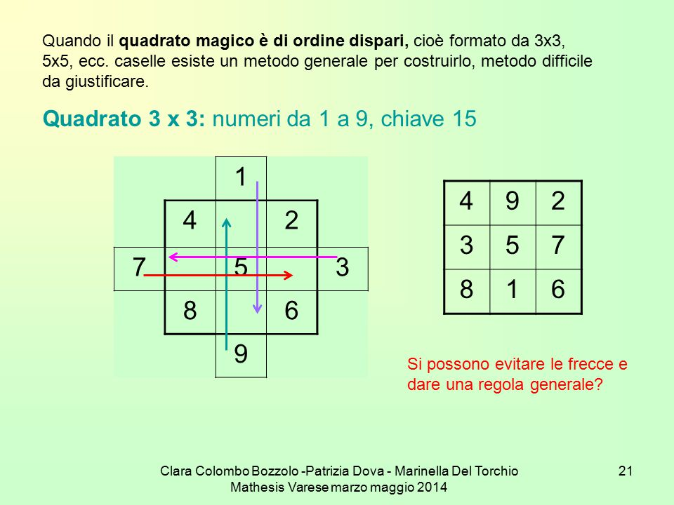 Quando il quadrato magico è di ordine dispari, cioè formato da 3x3, 5x5, ecc. caselle esiste un metodo generale per costruirlo, metodo difficile da giustificare.