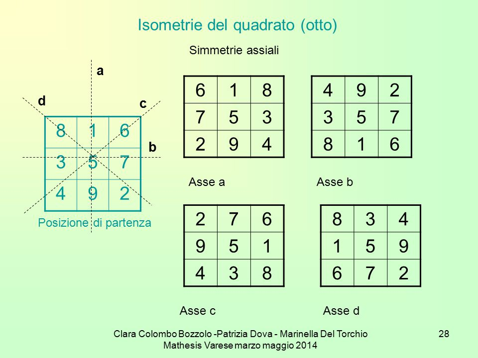 Isometrie del quadrato (otto)