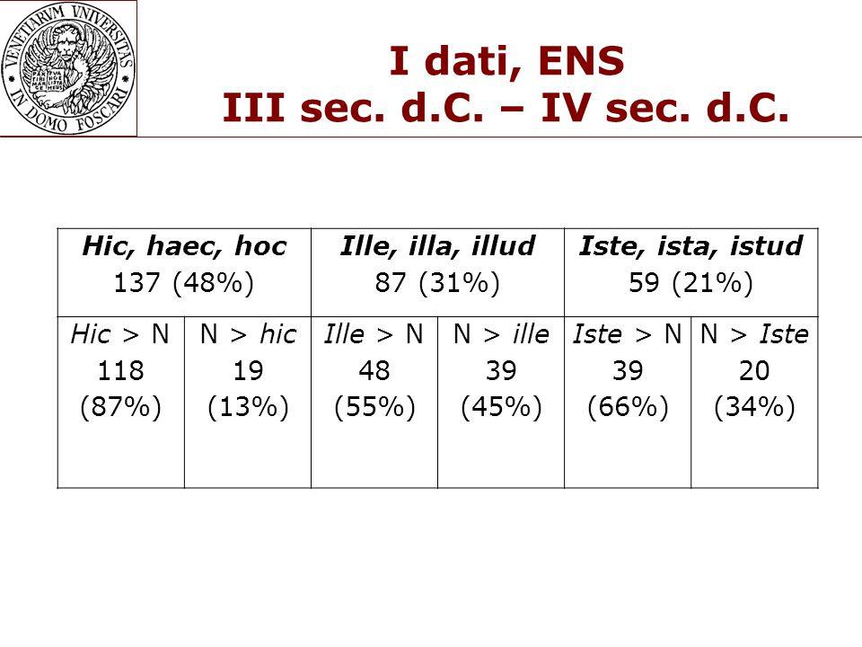 I dati, ENS III sec. d.C. – IV sec. d.C.