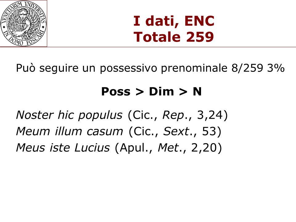 I dati, ENC Totale 259 Poss > Dim > N