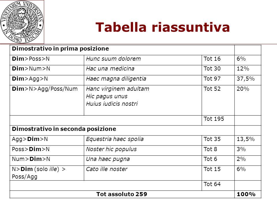Tabella riassuntiva Dimostrativo in prima posizione Dim>Poss>N