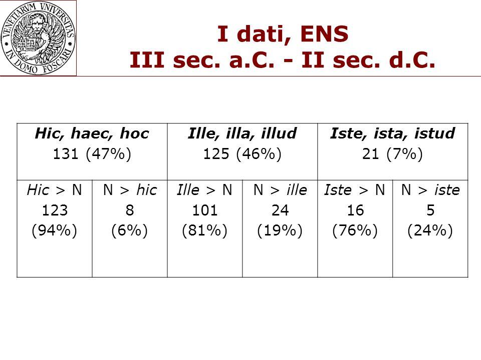 I dati, ENS III sec. a.C. - II sec. d.C.