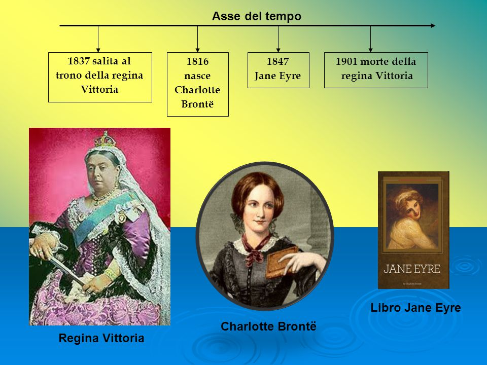 Asse del tempo Libro Jane Eyre Charlotte Brontë Regina Vittoria