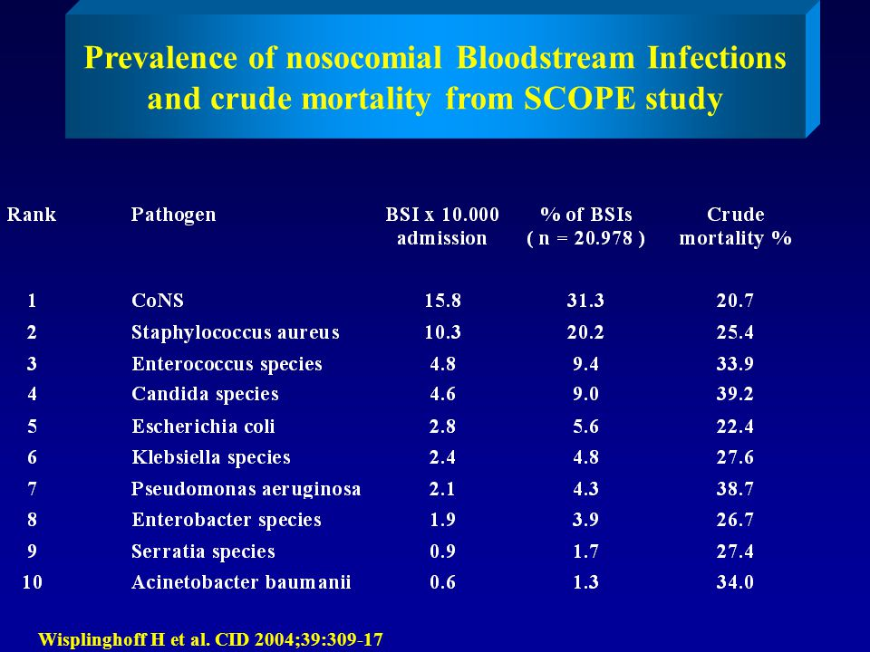 Prevalence of nosocomial Bloodstream Infections and crude mortality from SCOPE study