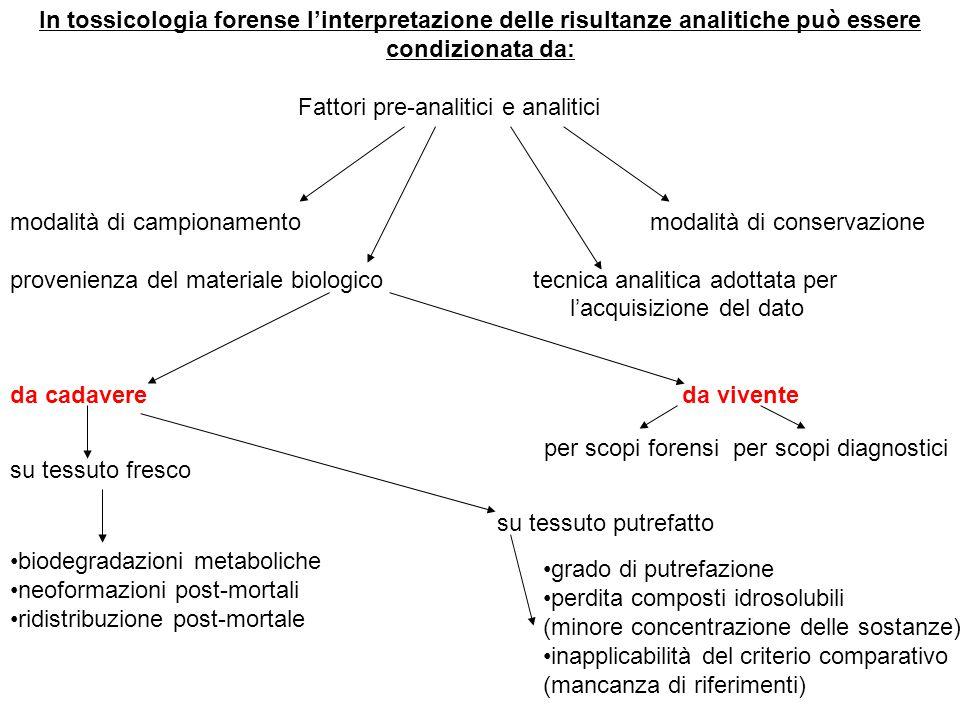 In tossicologia forense l'interpretazione delle risultanze analitiche può essere condizionata da:
