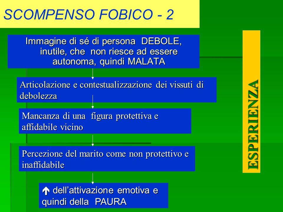 SCOMPENSO FOBICO - 2 ESPERIENZA