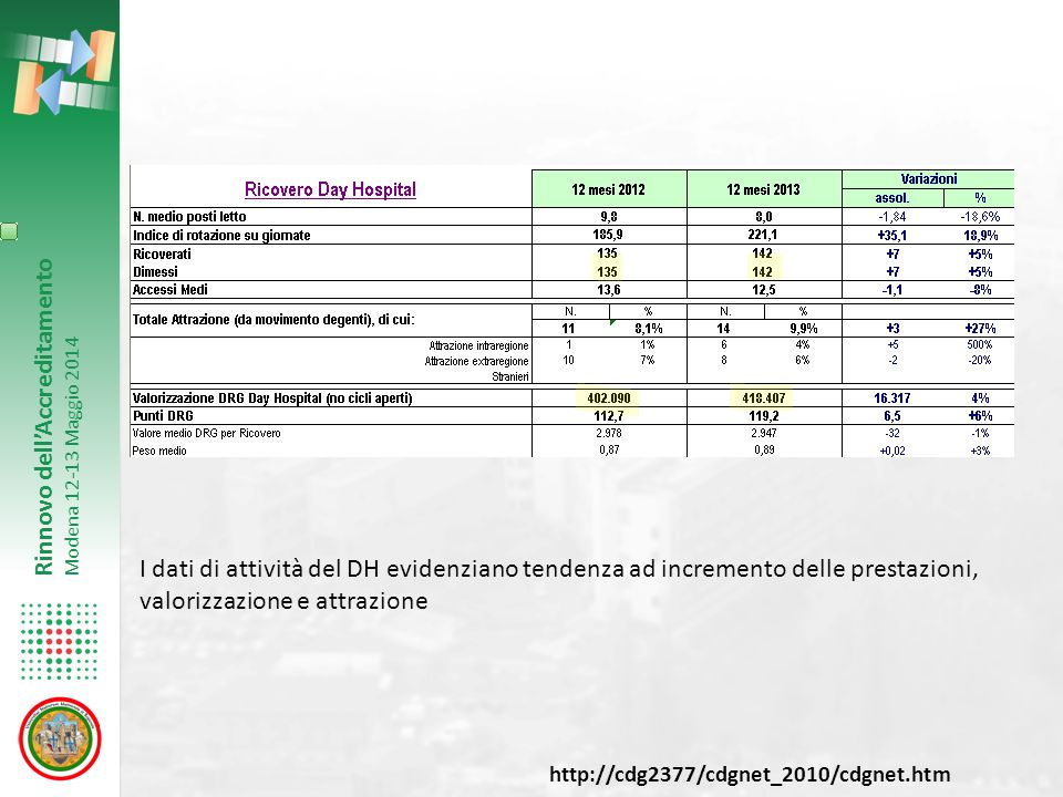 I dati di attività del DH evidenziano tendenza ad incremento delle prestazioni, valorizzazione e attrazione