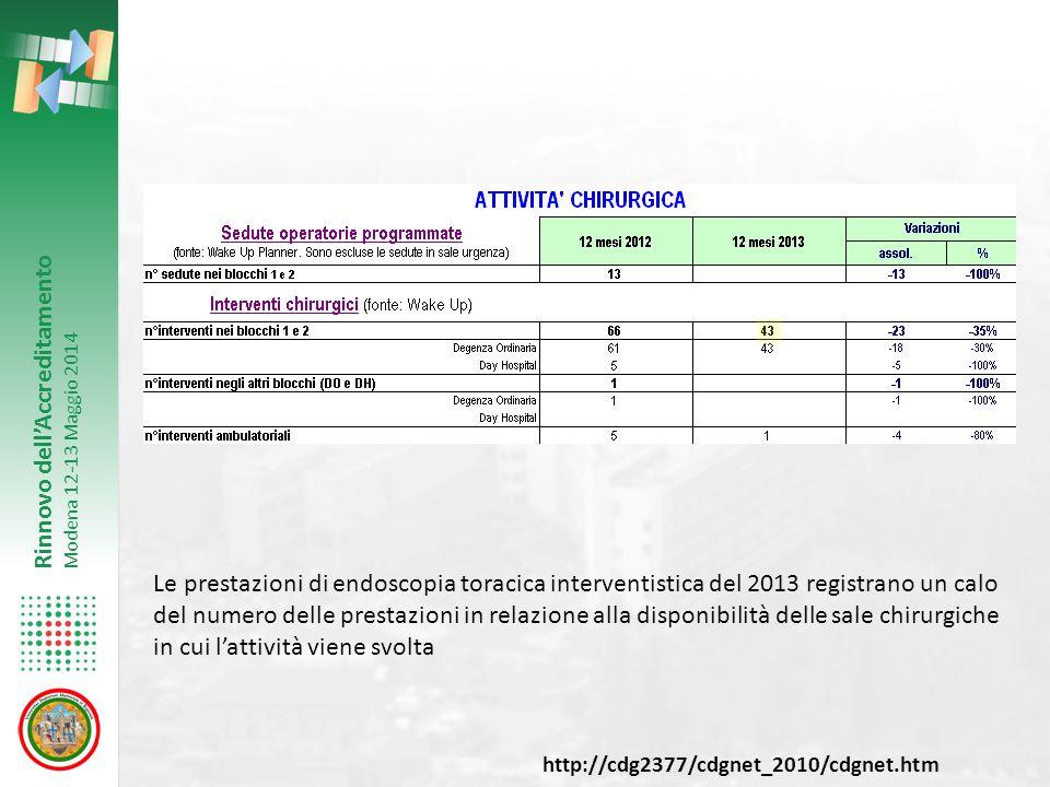 Le prestazioni di endoscopia toracica interventistica del 2013 registrano un calo del numero delle prestazioni in relazione alla disponibilità delle sale chirurgiche in cui l'attività viene svolta