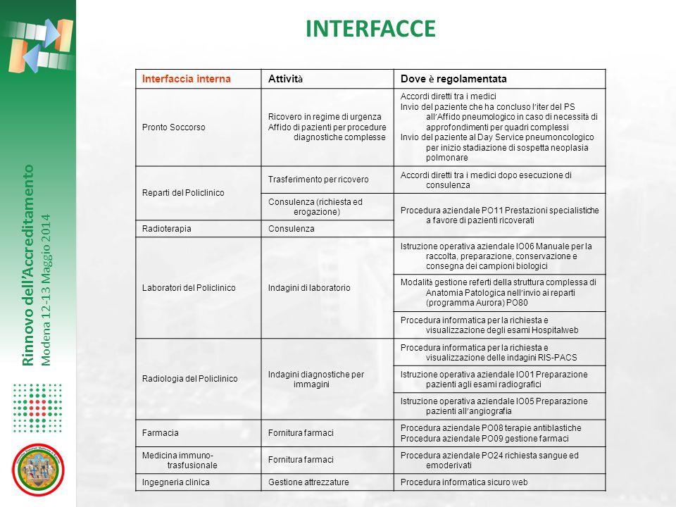 INTERFACCE Interfaccia interna Attività Dove è regolamentata