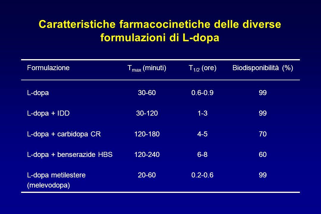 Caratteristiche farmacocinetiche delle diverse formulazioni di L-dopa