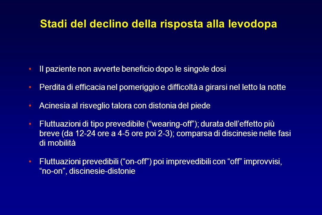 Stadi del declino della risposta alla levodopa