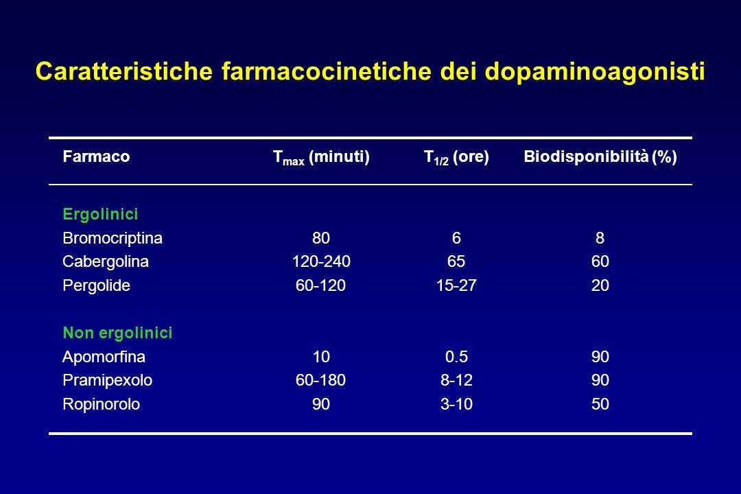 Caratteristiche farmacocinetiche dei dopaminoagonisti