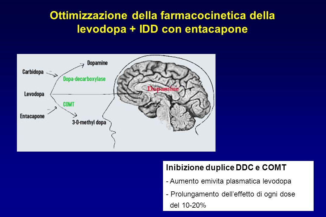 Ottimizzazione della farmacocinetica della levodopa + IDD con entacapone