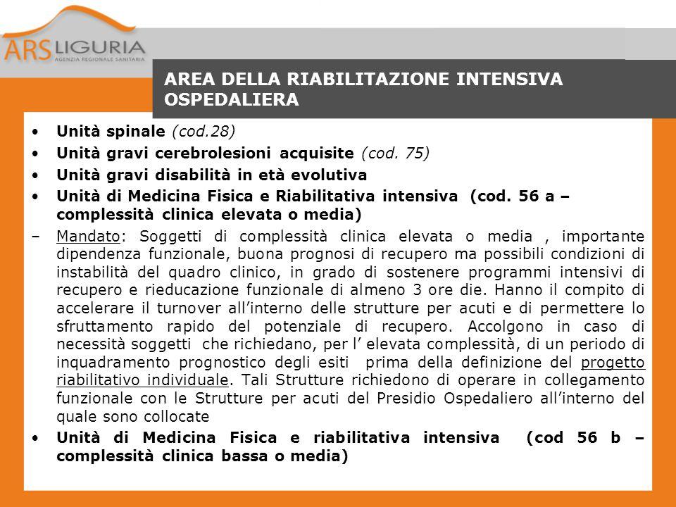 AREA DELLA RIABILITAZIONE INTENSIVA OSPEDALIERA