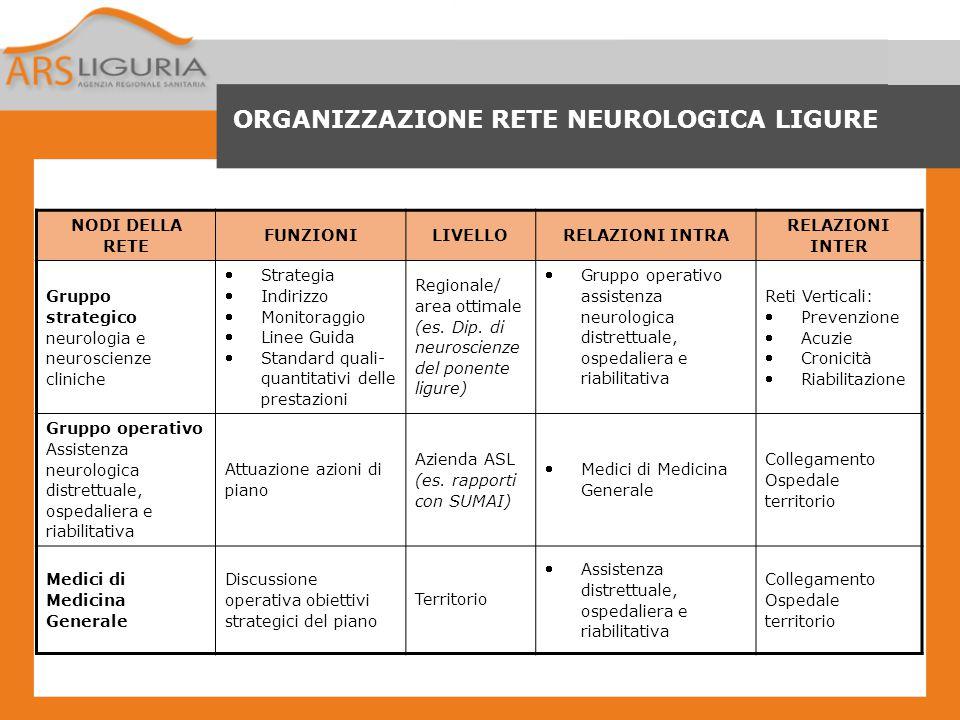 ORGANIZZAZIONE RETE NEUROLOGICA LIGURE