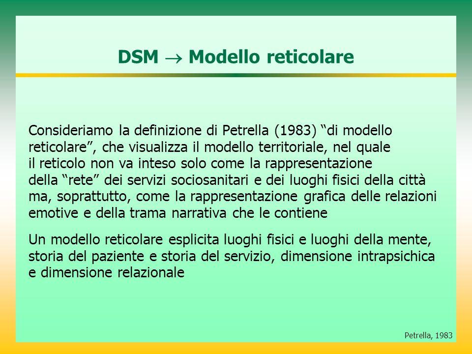 DSM  Modello reticolare