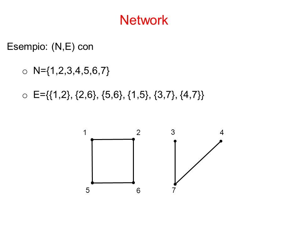 Network Esempio: (N,E) con N={1,2,3,4,5,6,7}