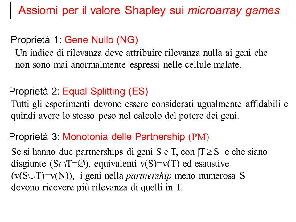 Assiomi per il valore Shapley sui microarray games