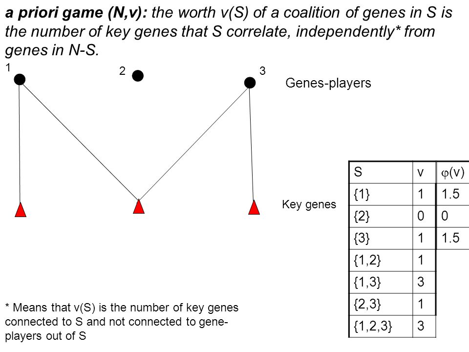 a priori game (N,v): the worth v(S) of a coalition of genes in S is the number of key genes that S correlate, independently* from genes in N-S.