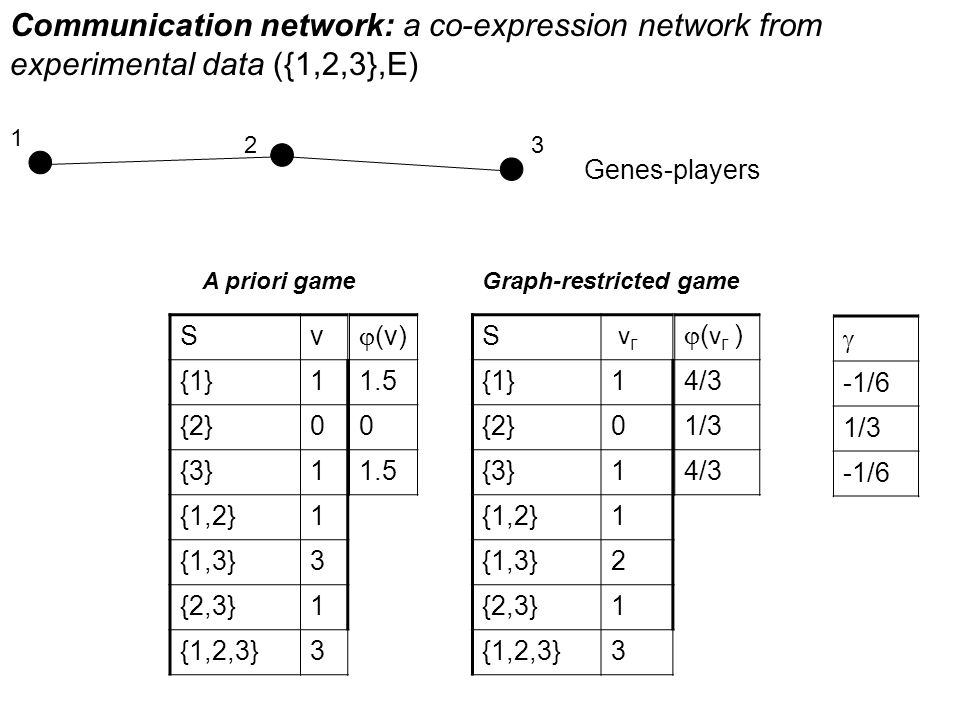 Communication network: a co-expression network from experimental data ({1,2,3},E)