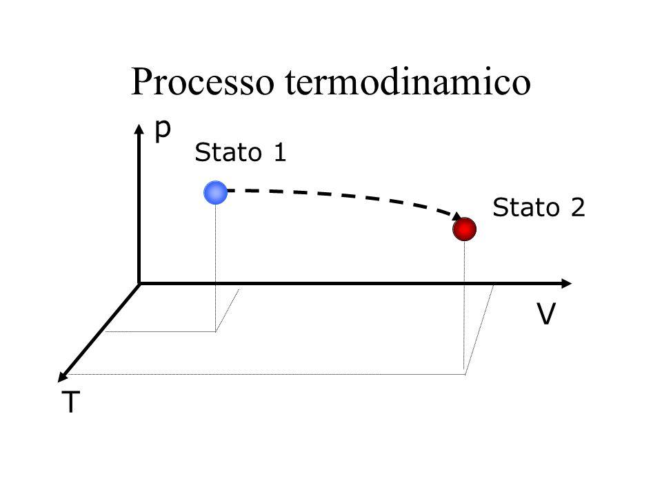 Processo termodinamico