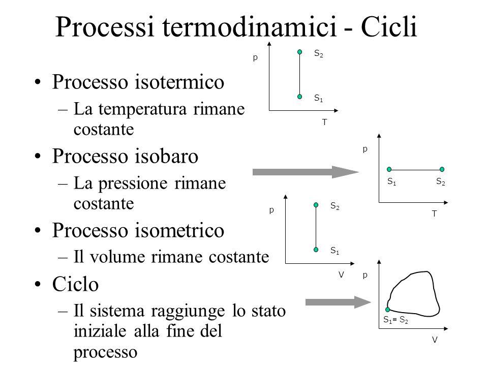 Processi termodinamici - Cicli