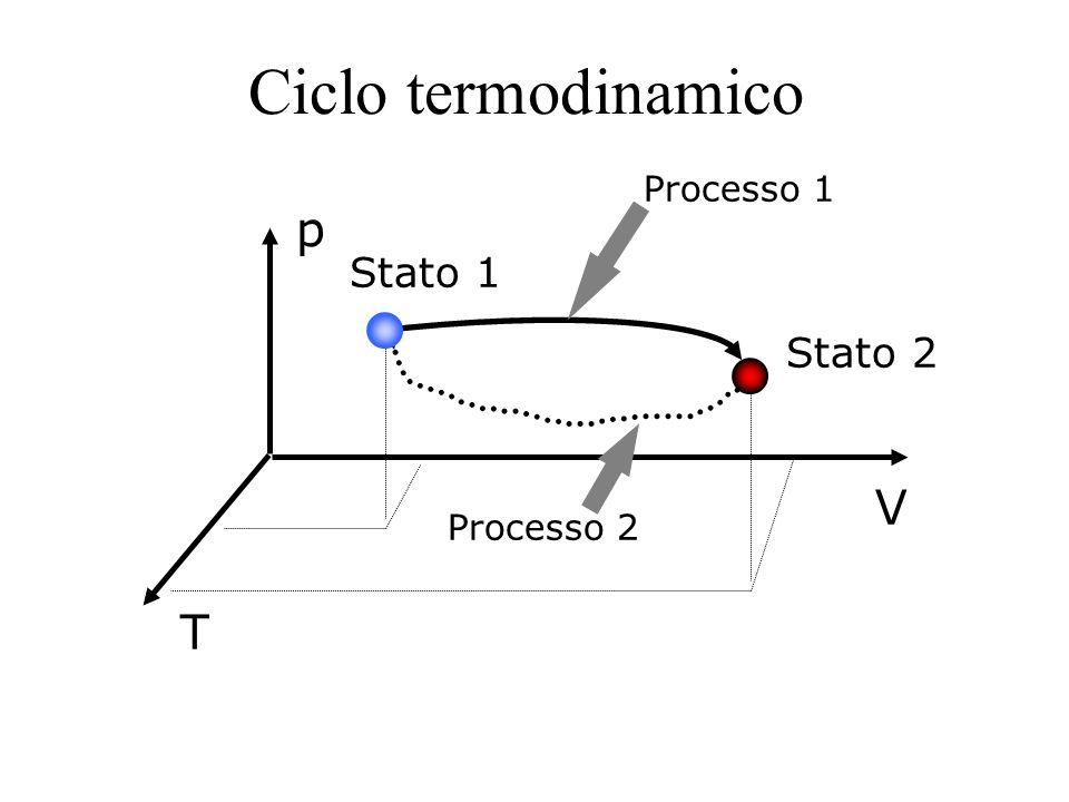 Ciclo termodinamico Processo 1 p Stato 1 Stato 2 V Processo 2 T