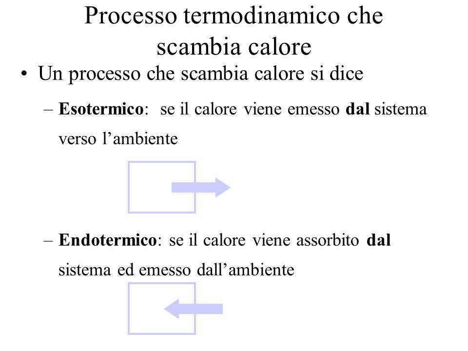 Processo termodinamico che scambia calore