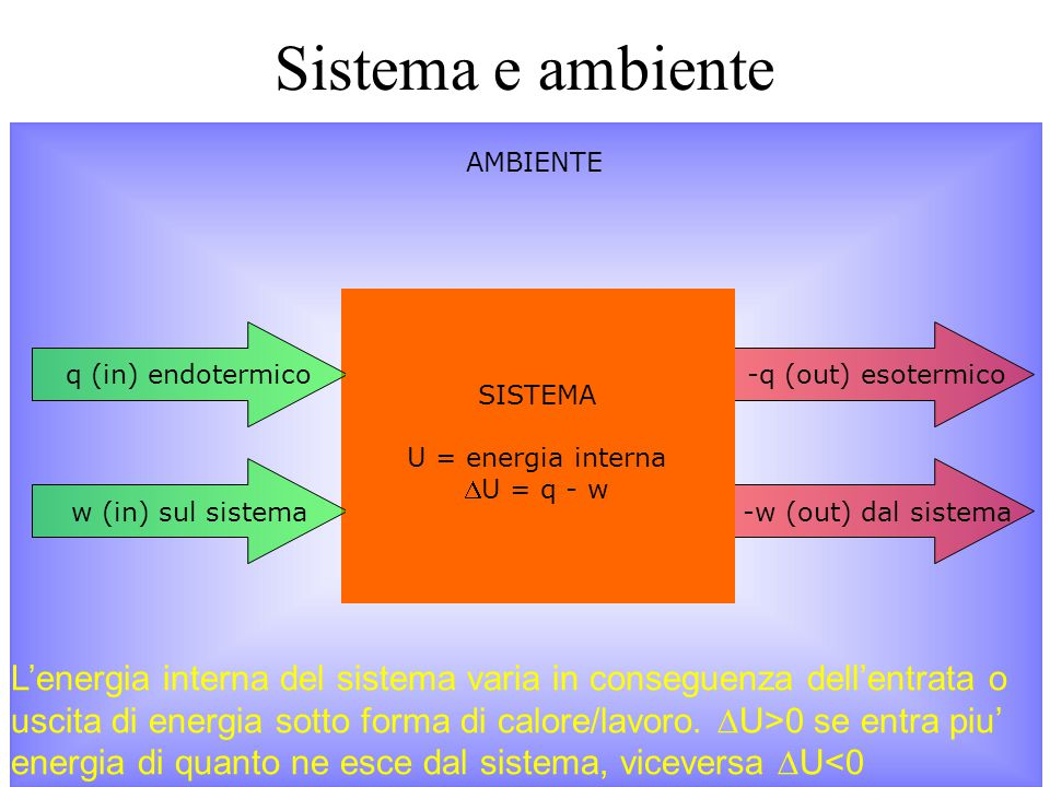 Sistema e ambiente AMBIENTE. q (in) endotermico. -q (out) esotermico. SISTEMA. U = energia interna.