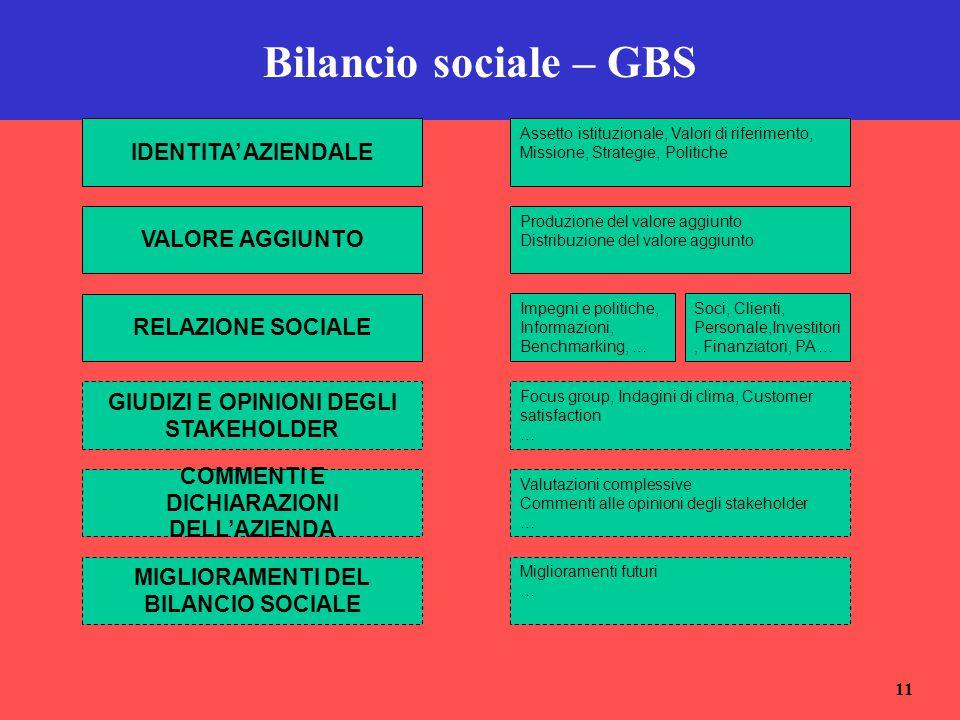 Bilancio sociale – GBS IDENTITA' AZIENDALE VALORE AGGIUNTO