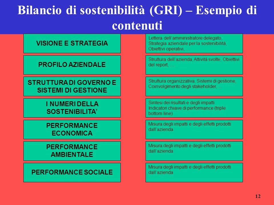 Bilancio di sostenibilità (GRI) – Esempio di contenuti