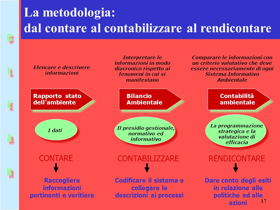La metodologia: dal contare al contabilizzare al rendicontare