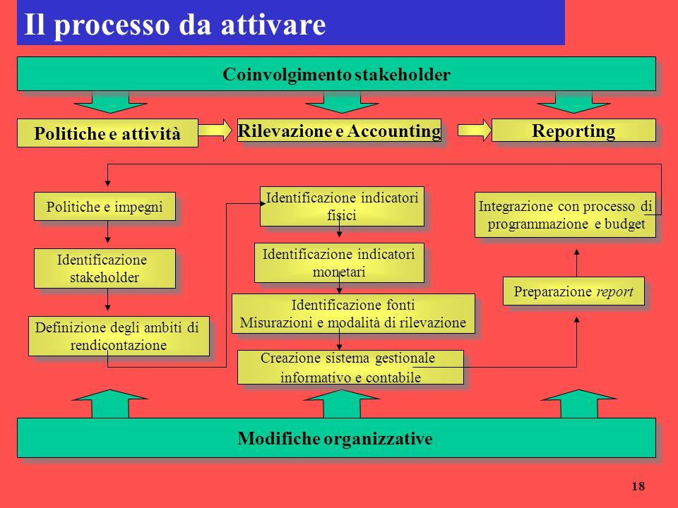 Il processo da attivare