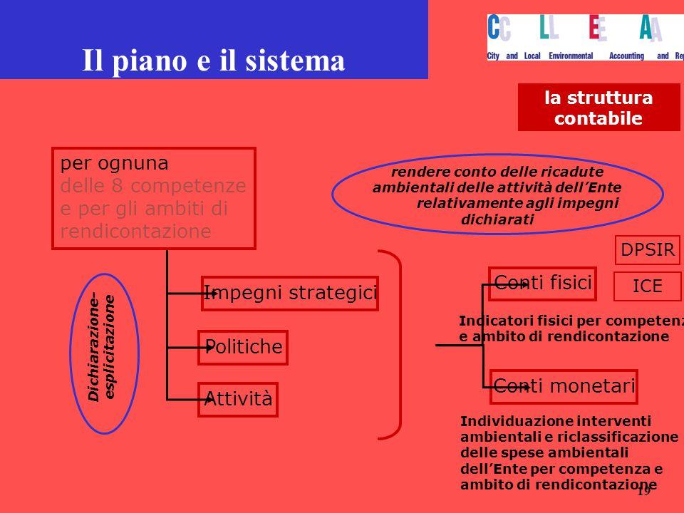 Il piano e il sistema per ognuna
