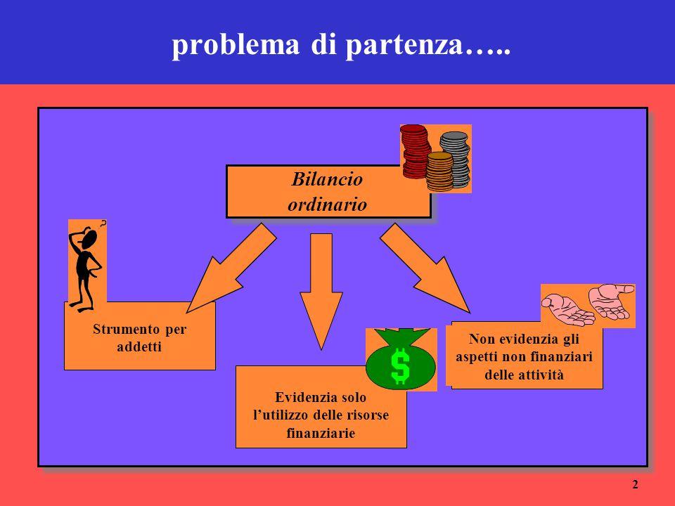 problema di partenza….. Bilancio ordinario Strumento per addetti