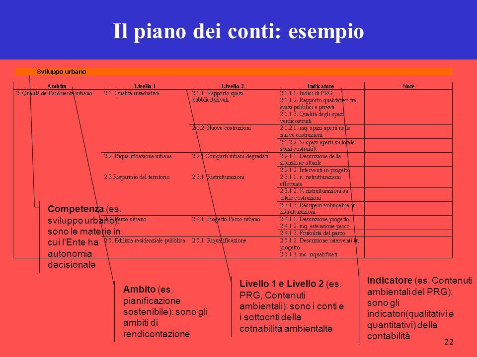 Il piano dei conti: esempio