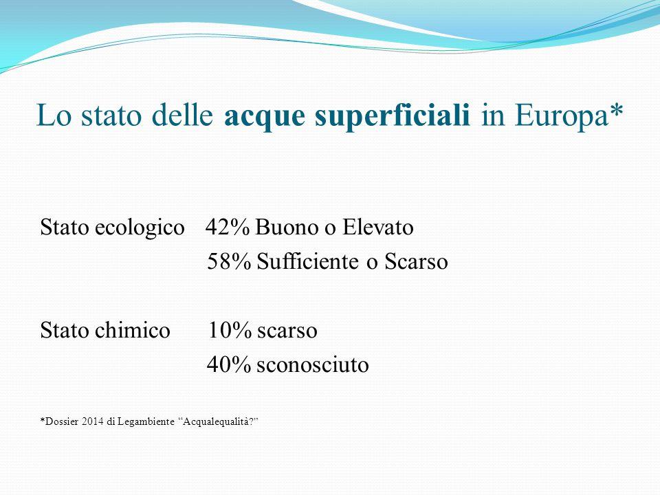 Lo stato delle acque superficiali in Europa*