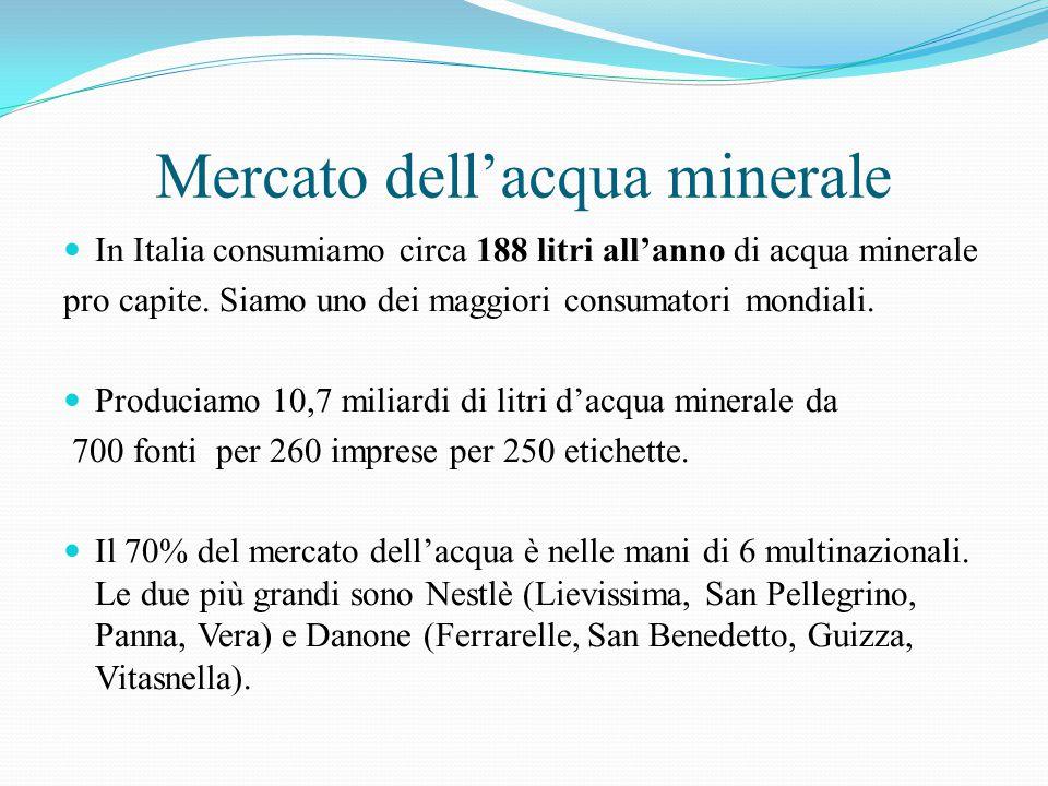 Mercato dell'acqua minerale