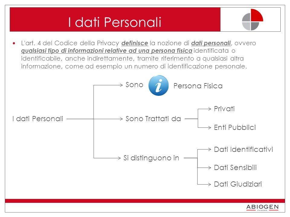 I dati Personali Sono Persona Fisica Privati I dati Personali