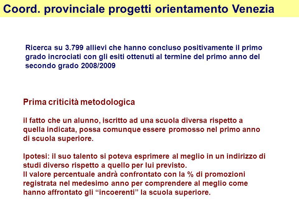 Coord. provinciale progetti orientamento Venezia