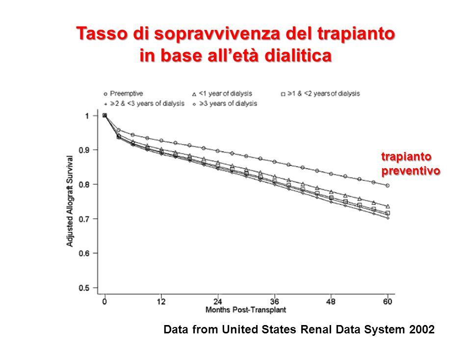 Tasso di sopravvivenza del trapianto in base all'età dialitica