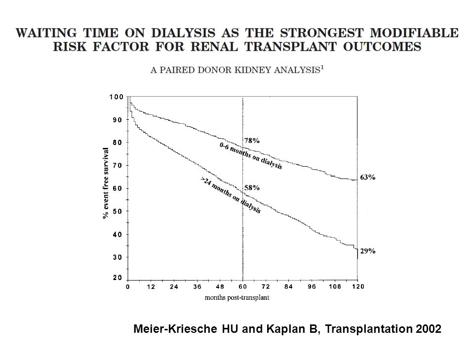 Meier-Kriesche HU and Kaplan B, Transplantation 2002