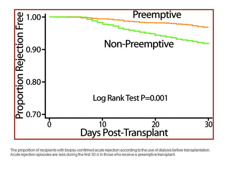 The proportion of recipients with biopsy-confirmed acute rejection according to the use of dialysis before transplantation.