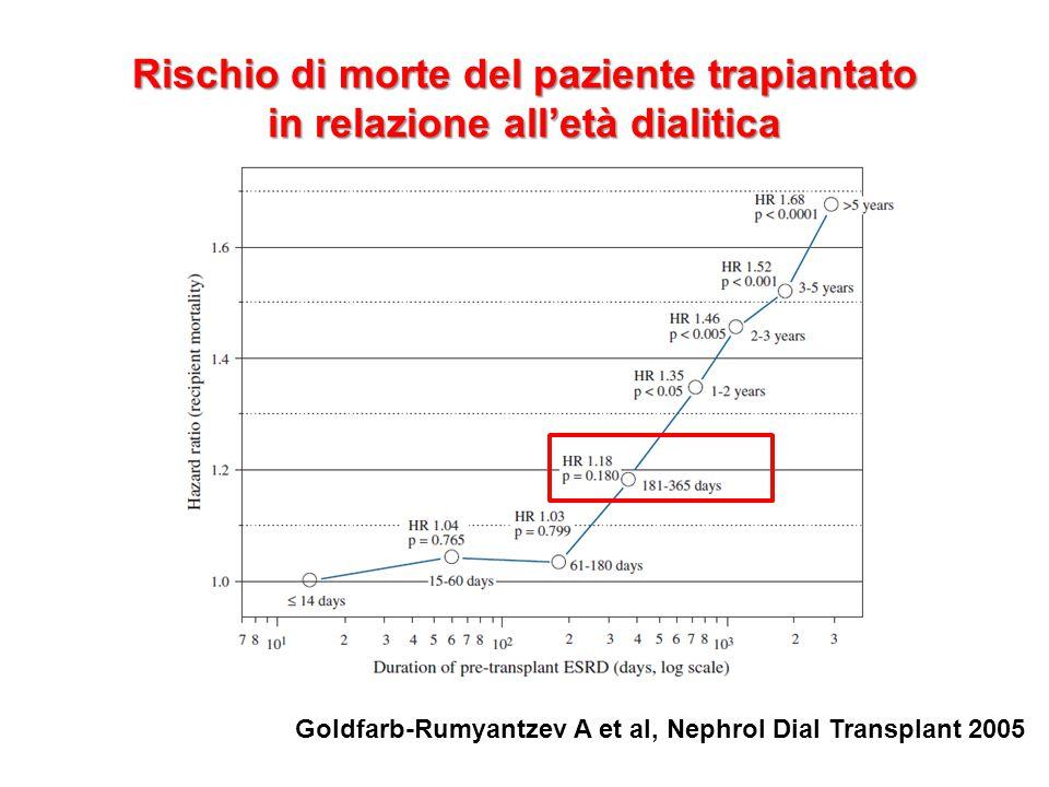 Rischio di morte del paziente trapiantato in relazione all'età dialitica