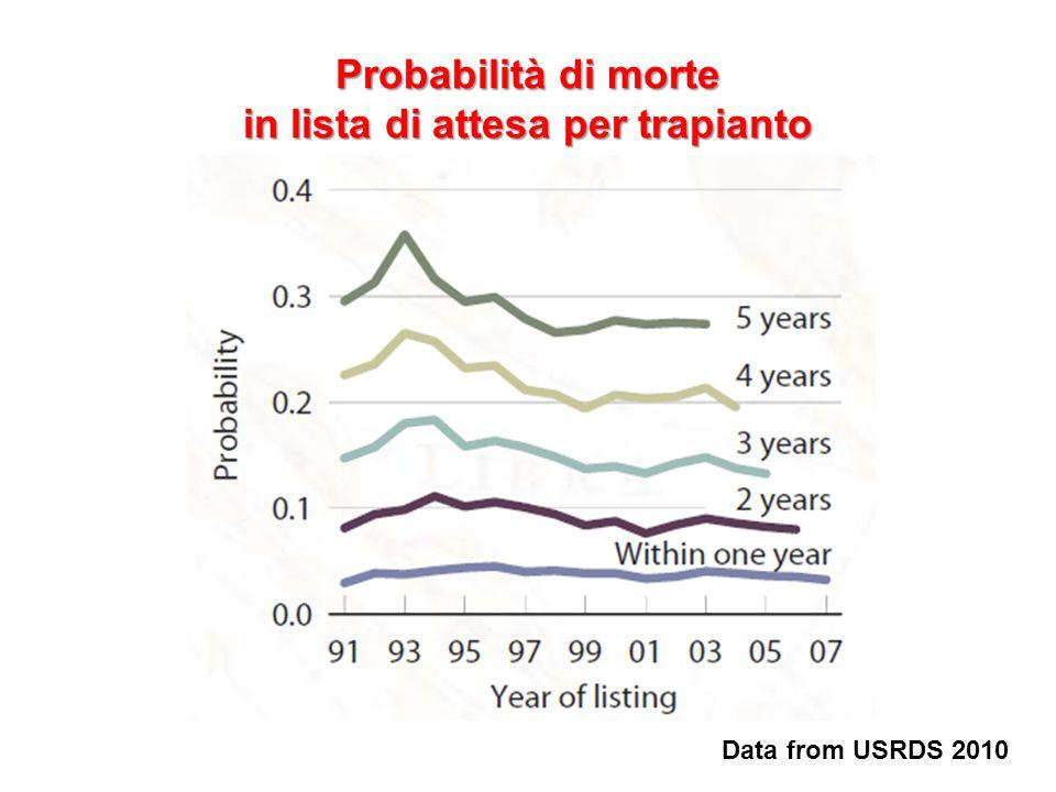 Probabilità di morte in lista di attesa per trapianto