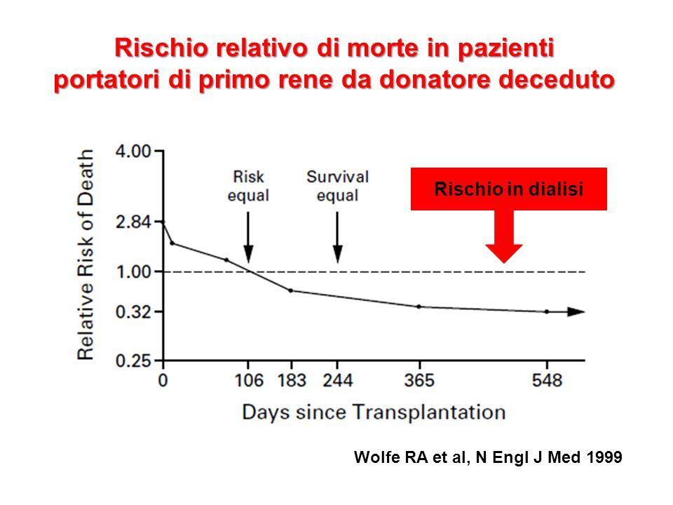 Rischio relativo di morte in pazienti portatori di primo rene da donatore deceduto